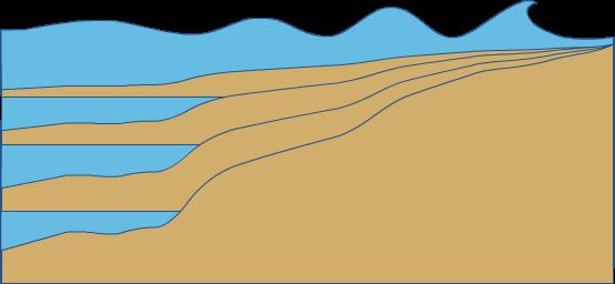 Shallow Water Wave Calculator